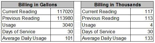 Advantage Billing in Gallons
