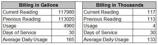 Advantage Billing in Thousands