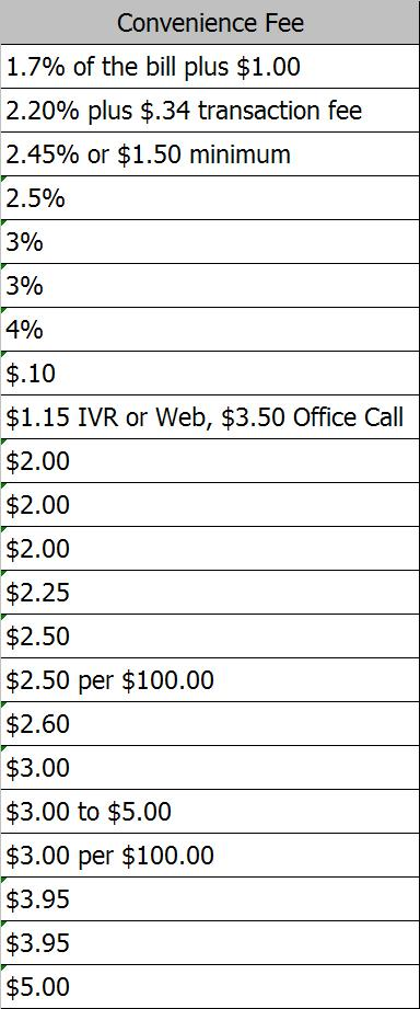 2012 utility fee survey results - part iii